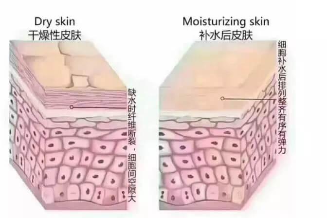 用补水面膜给皮肤补水为什么会疼?