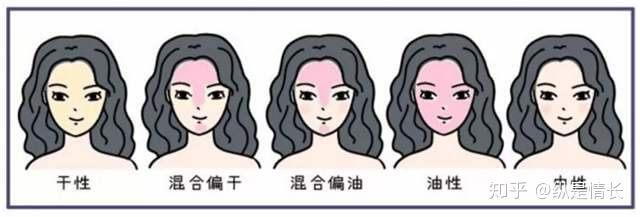 教你分清肤质以及如何护肤!